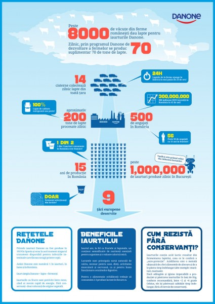 Danone-infografic