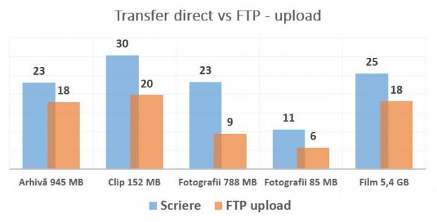 transfer_direct_vs_ftp_upload_usb_asus_n18u