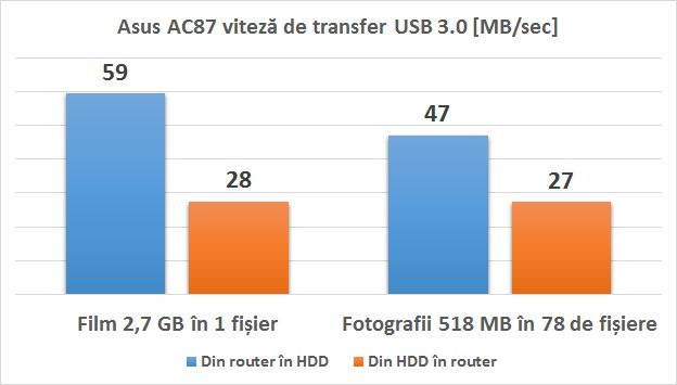 router_asus_ac87_usb