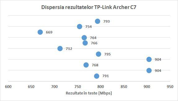 tp_link_archer_c7_dispersie_rezultate