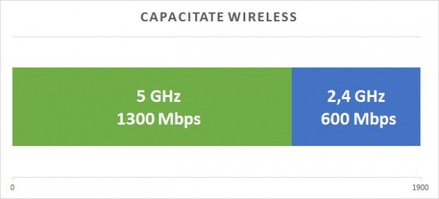 tp_link_archer_c9_wireless