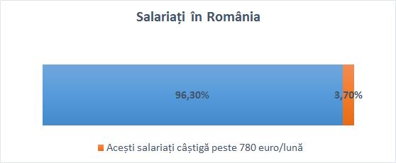 salarii_romania