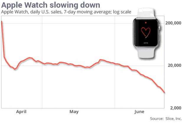 apple_watch_vanzari