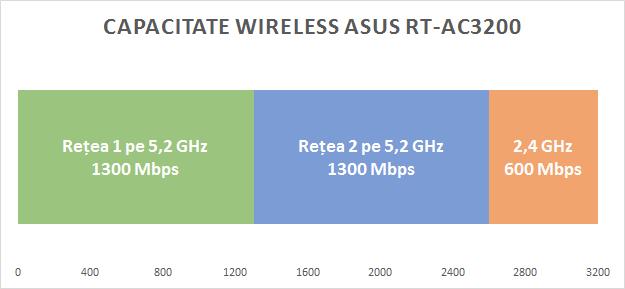 asus_rt_ac3200_capacitate_wireless