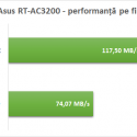 asus_rt_ac3200_viteza_fir