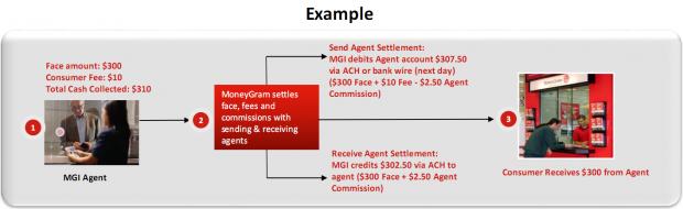 moneygram_exemplu