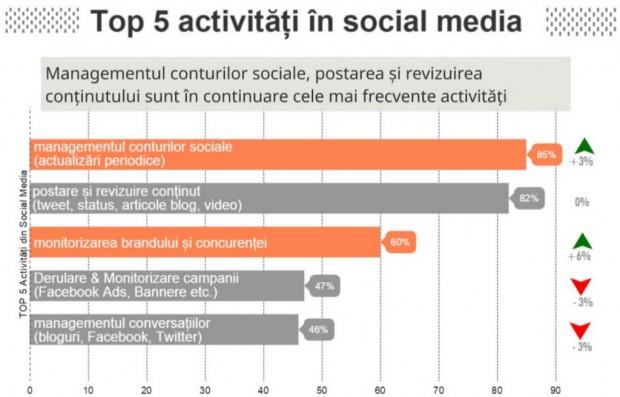 social_media_responsabilitati