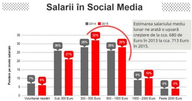 social_media_salarii
