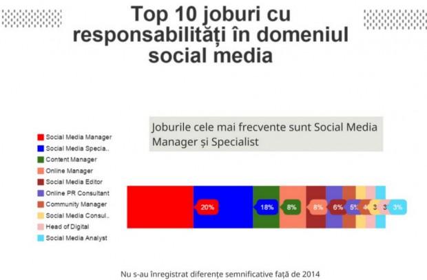 social_media_titluri
