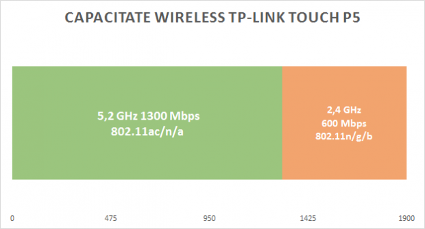 capacitate_wifi_tp_link_touch_p5