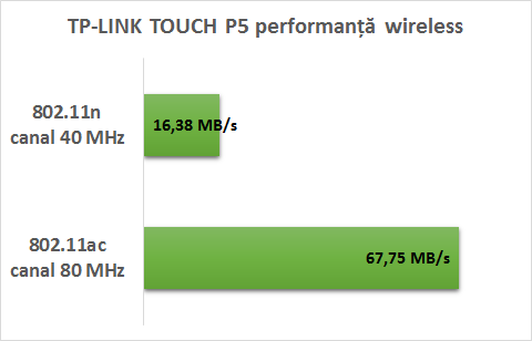 performanta_wifi_tp_link_touch_p5