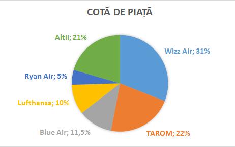 cota_piata_linii_aeriene