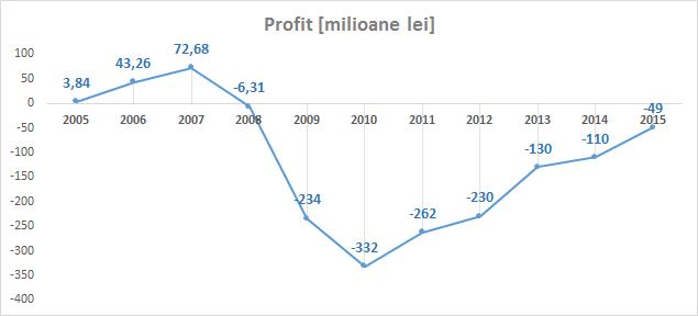 grafic_profit_loss_tarom
