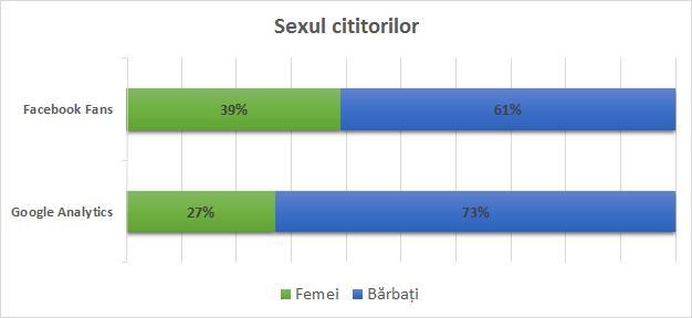 sex_cititori_nwradu_2015