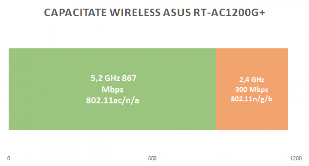 asus_ac1200_capacitate_wireless