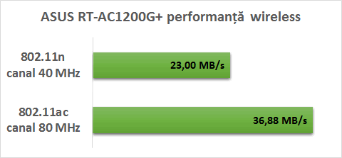 asus_ac1200_performanta_wireless