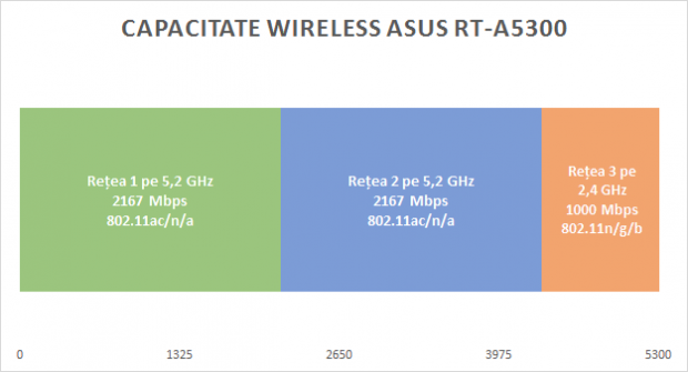 asus_ac5300_capacitate_wireless