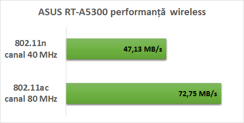 asus_ac5300_performanta_wireless