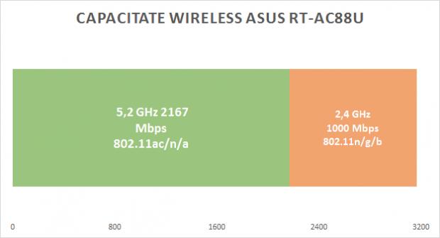asus_ac88_capacitate_wireless