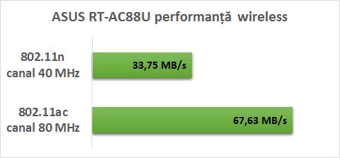 asus_ac88_performanta_wireless