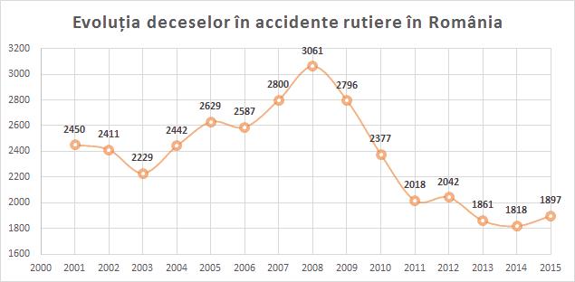 grafic_decese_rutiere_romania
