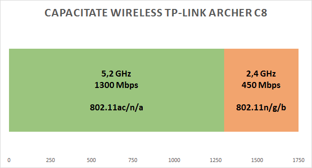 tp_link_archer_c8_capacitate_wireless