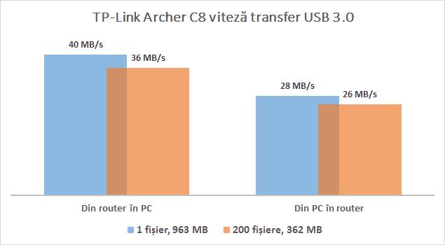 tp_link_archer_c8_performanta_usb