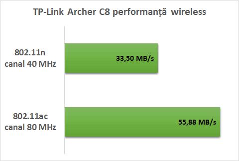 tp_link_archer_c8_performanta_wireless