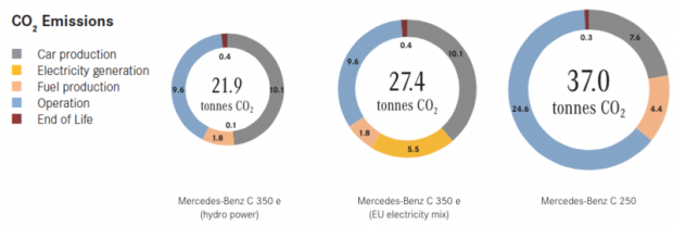 mercedes-c-350-e-emissions-benefit