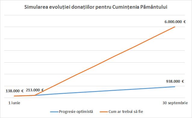 evolutie_bani_cumintenia_pamantului_versus_ideal