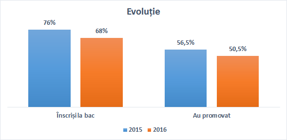 bac_2016_evolutie