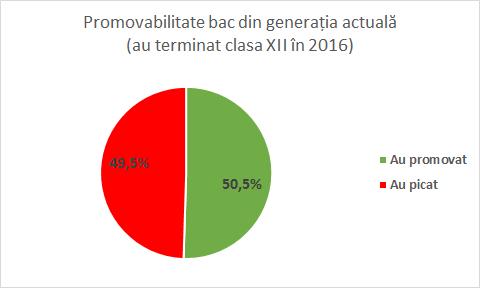 bac_2016_promovabilitate