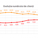 Comparație între rezultatele financiare ale operatorilor telecom Orange, Vodafone și Telekom