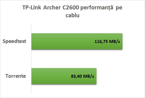 tp_link_archer_c2600_cablu