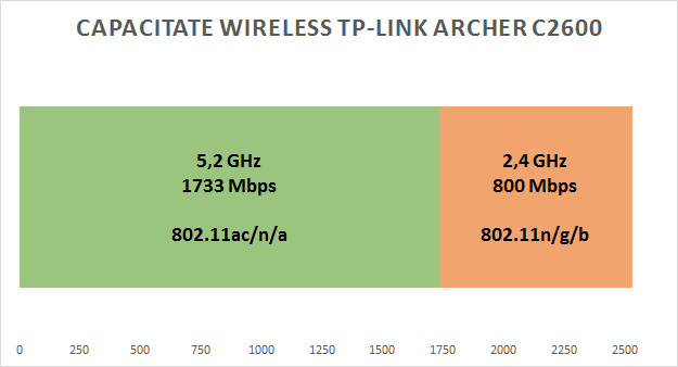tp_link_archer_c2600_capacitate