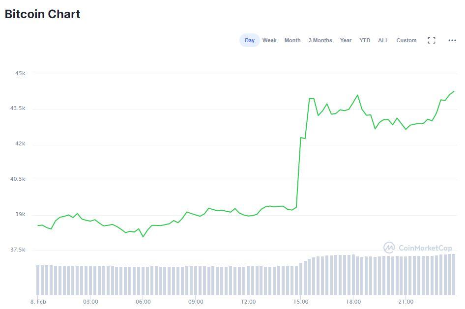 vindem dogcoin pentru bitcoin