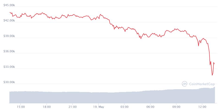 bitcoin piața capului euro